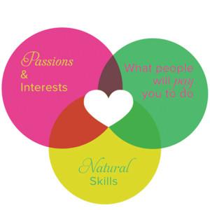 practical-passions denisa irimia